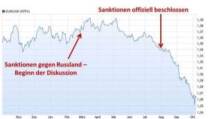 Russlandsanktionen